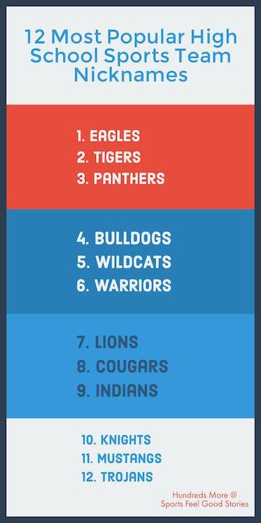 Most common high school mascot names