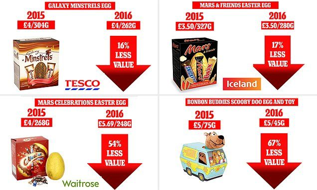 Easter eggs shrink in size but the cost stays the same
