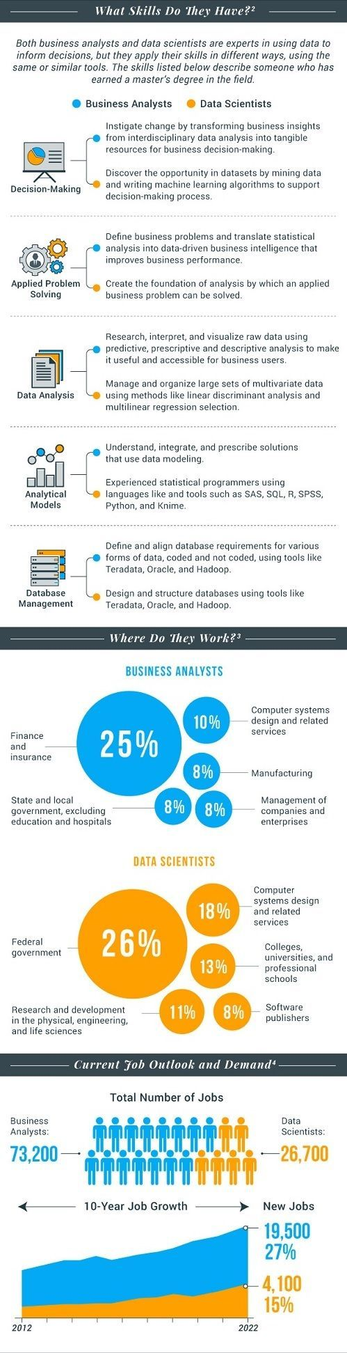 Infographic  Data Scientist Or Business Analyst Knowing The