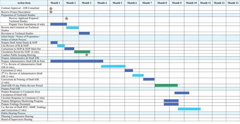 Spreadsheet Examples Gantt Chart Template Google Sheets Free For Google Sheets Gantt Chart Template Gantt Chart Templates Chart Gantt Chart