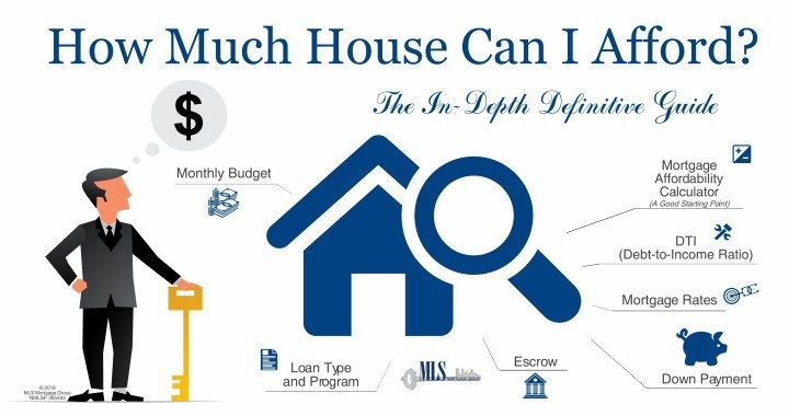 How Much House Can I Afford Insider Tips And Home Affordability Calculator Online Mortgage Pay Off Mortgage Early Mortgage Calculator