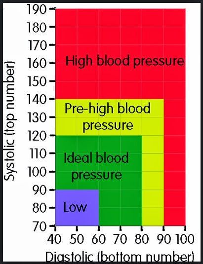 Reasons For Low Blood Pressure Healthy Ideas Pinterest Blood