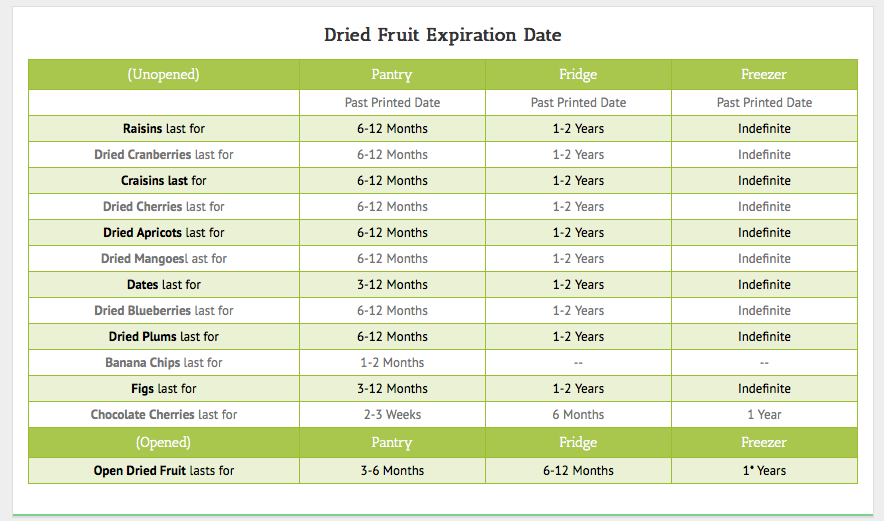 Dried Fruit Shelf Life Chart In Fridge Pantry Freezer Http Www Eatbydate Com Fruits Dried Fruit Shelf Life Ex Storing Fruit Dried Fruit Dehydrated Fruit