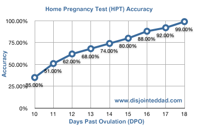 Urine hcg pregnancy hormone level rise by day past ovulation for urine hcg pregnancy hormone level rise by day past ovulation for a fandeluxe Choice Image