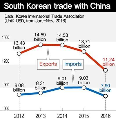 china south korea trade