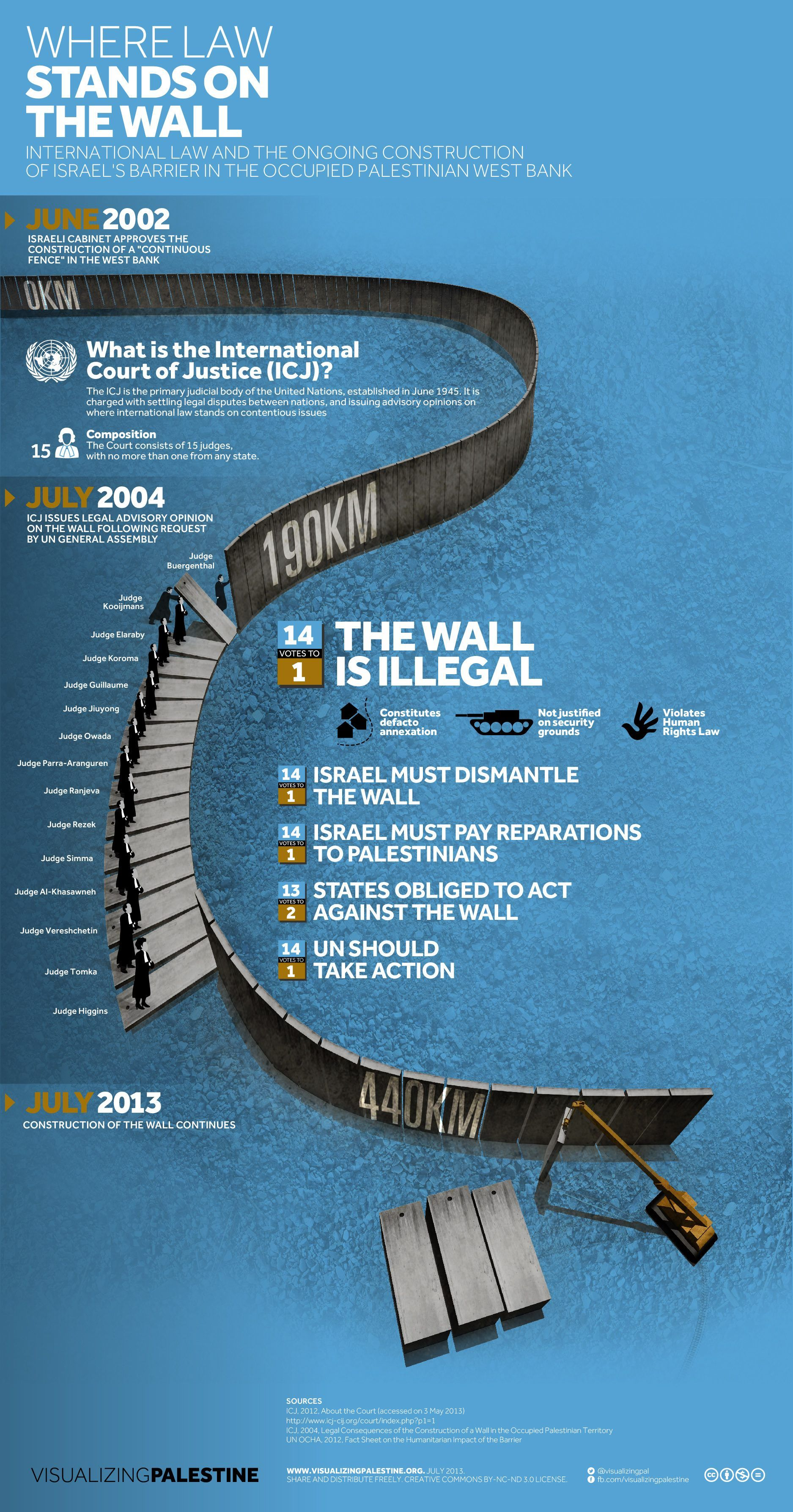 Infographic Where The Law Stands On Israel S Separation Barrier International Court Of Justice Israel Palestine Conflict Palestine