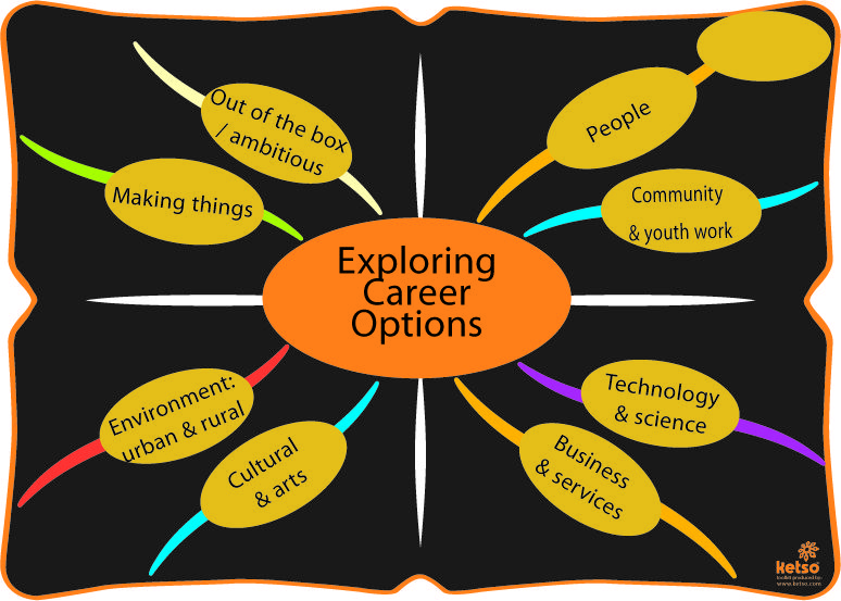 Photo Exploring career options Career options, How to