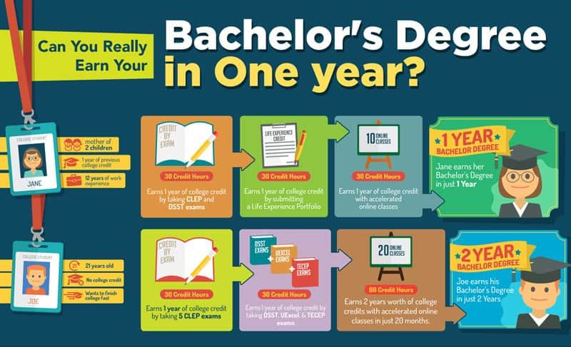 One Year Bachelors Degree Distance Education University Harvard Law School Associate Degree