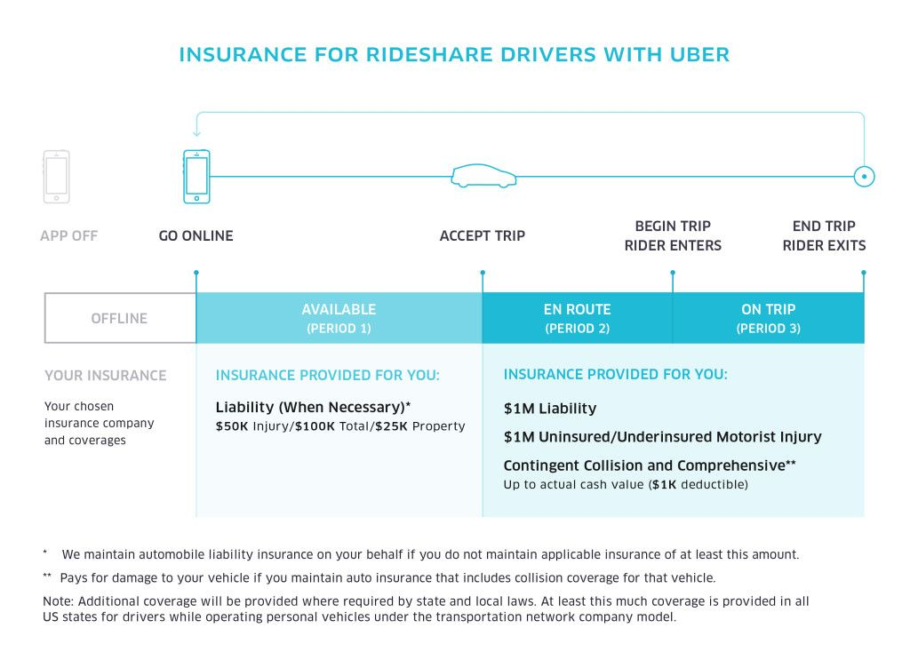 Uber Drivers And Insurance Are You Covered Rideshare Driver