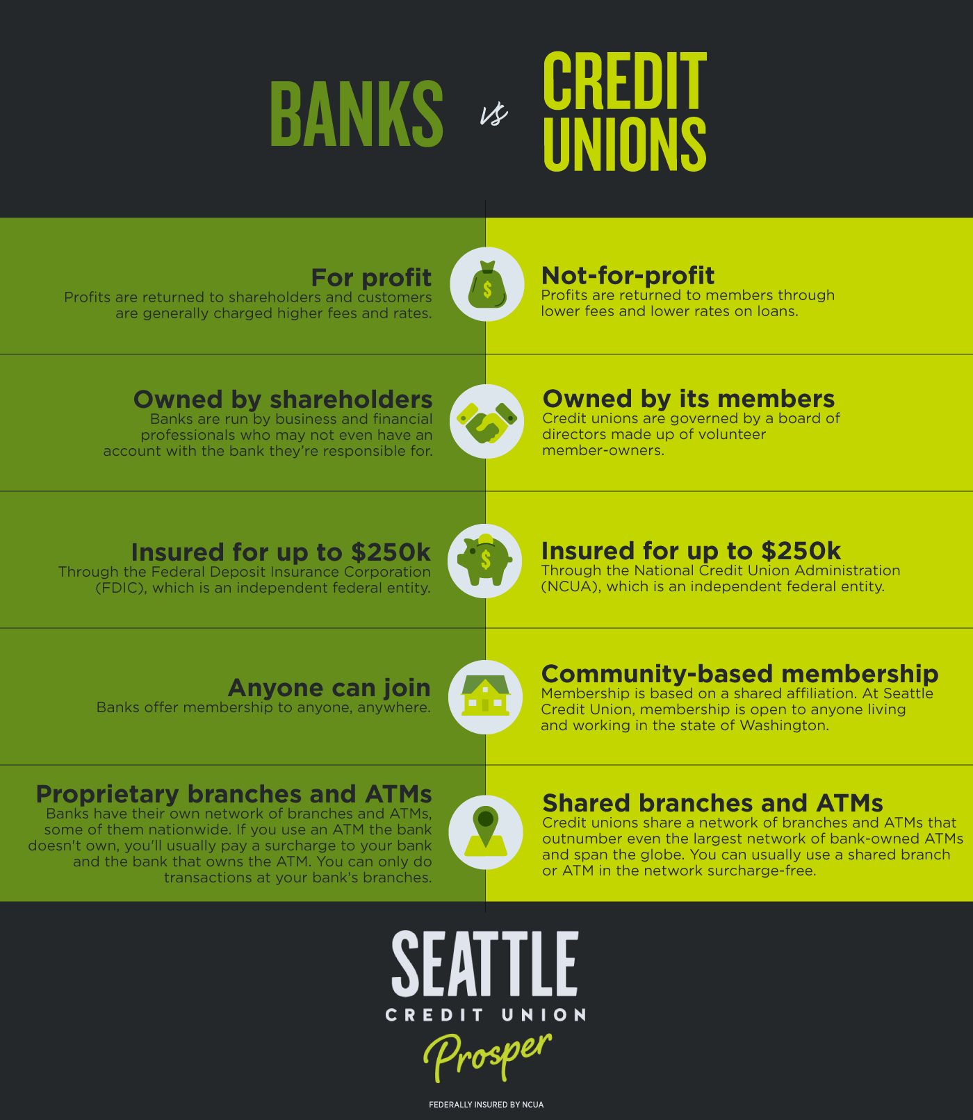 The difference between banks and credit union infographic