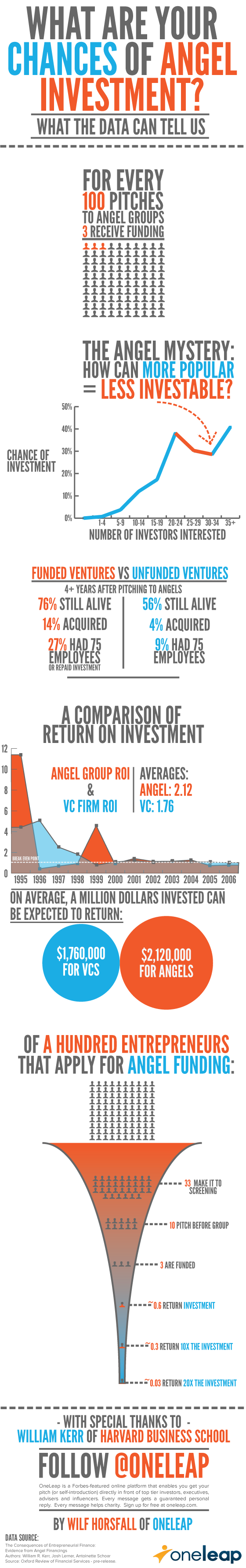 Infographic - What are your chances of angel investment? This infographic looks at your chances of raising funding from angel investors, their chances of success vs. unfunded companies, and the return on investment for venture capital firms vs. angel investors.