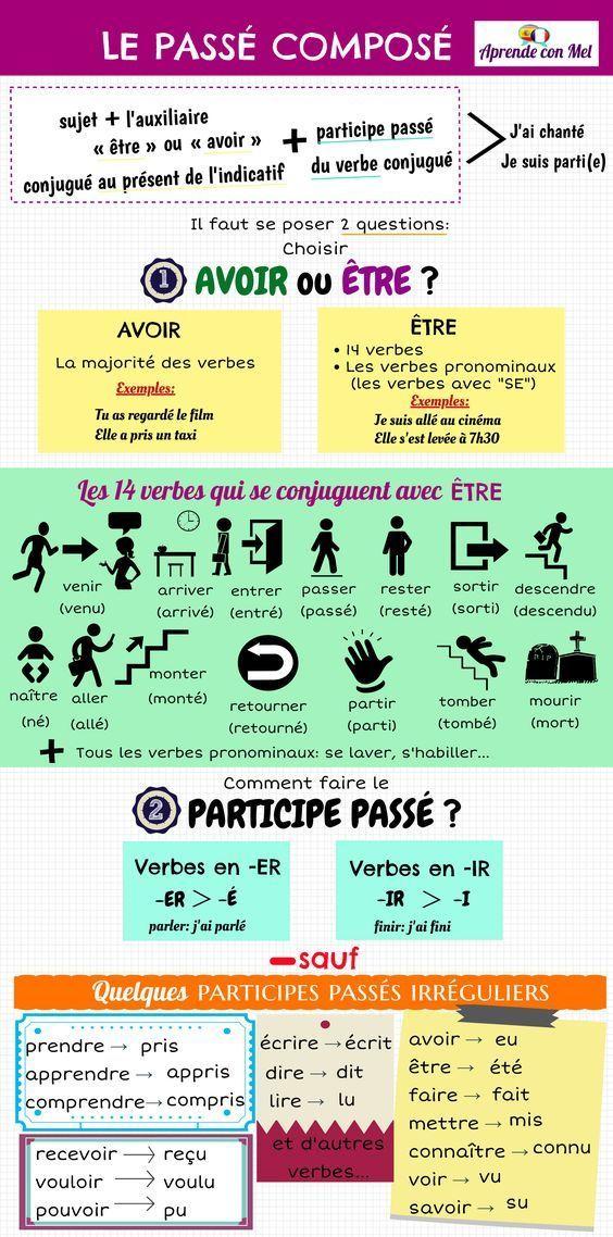 Formation Du Passe Compose Grammaire Fle Aprendeconmel Pour Savoir Conjuguer Les Verbes Au Passe Compos Passe Compose Phrases En Francais French Expressions