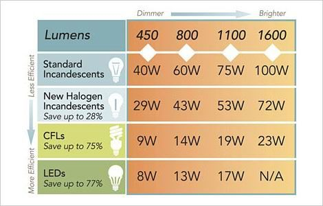 Comparison charts for incandescent cfl and led bulbs how to