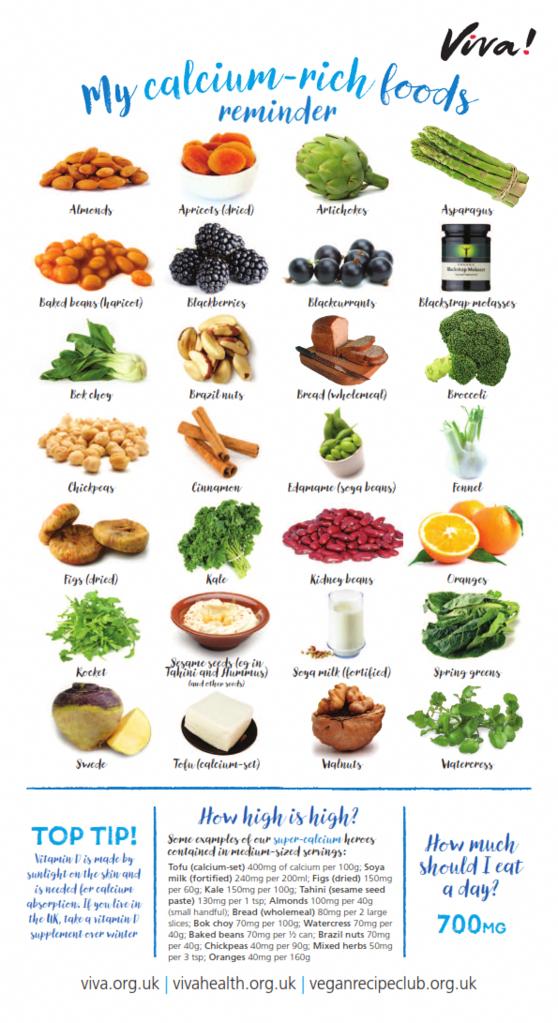 Calcium Nutritional Poster StomachFatBurningFoods in 2020