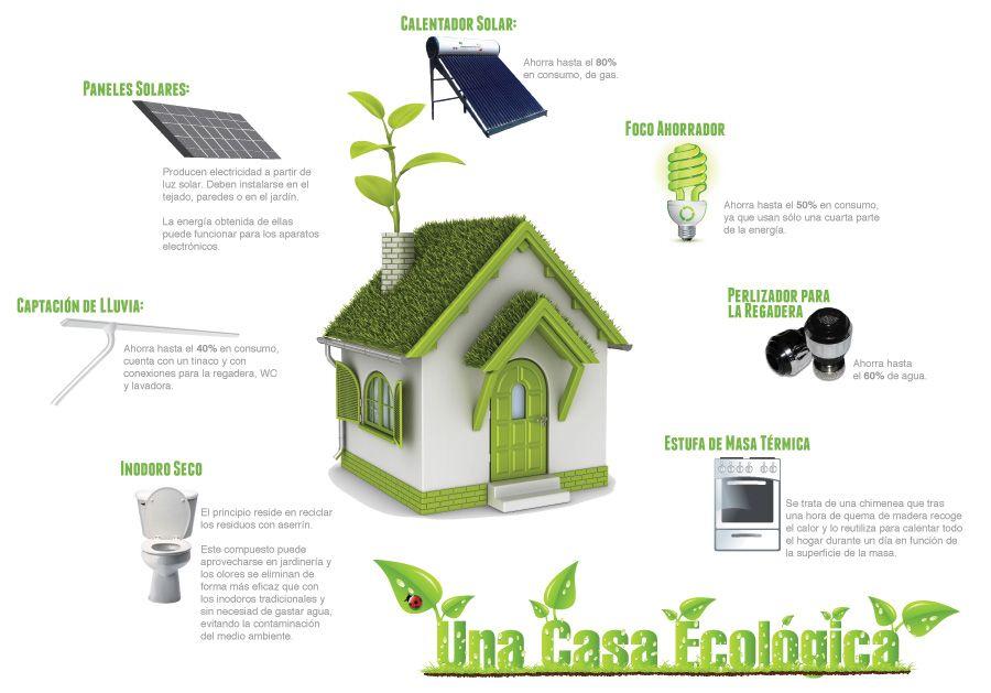 Un Hogar Verde Infografia A Green Home Maison Ecologique