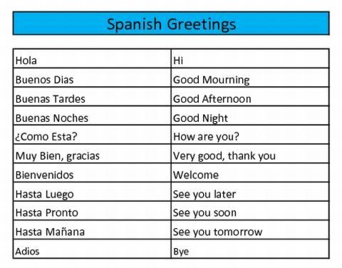 I can greet some one in Spanish including proper gesture and say ...