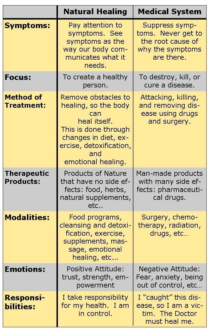 Modern medicine vs traditional medicine