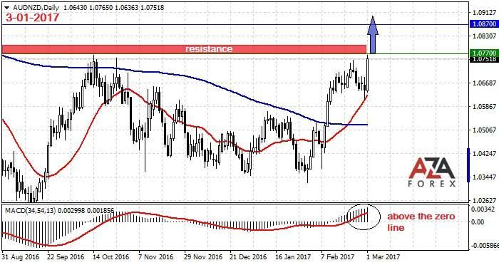 Trading Strategy And Signals For The Currency Pair Audnzd 3 1 2017