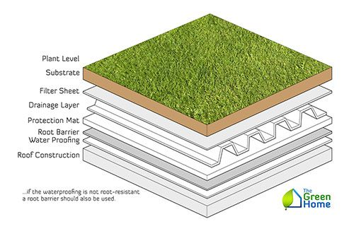 What Is An Intensive Green Roof The Green Home Green Roof Green Roof System Green Roof Design