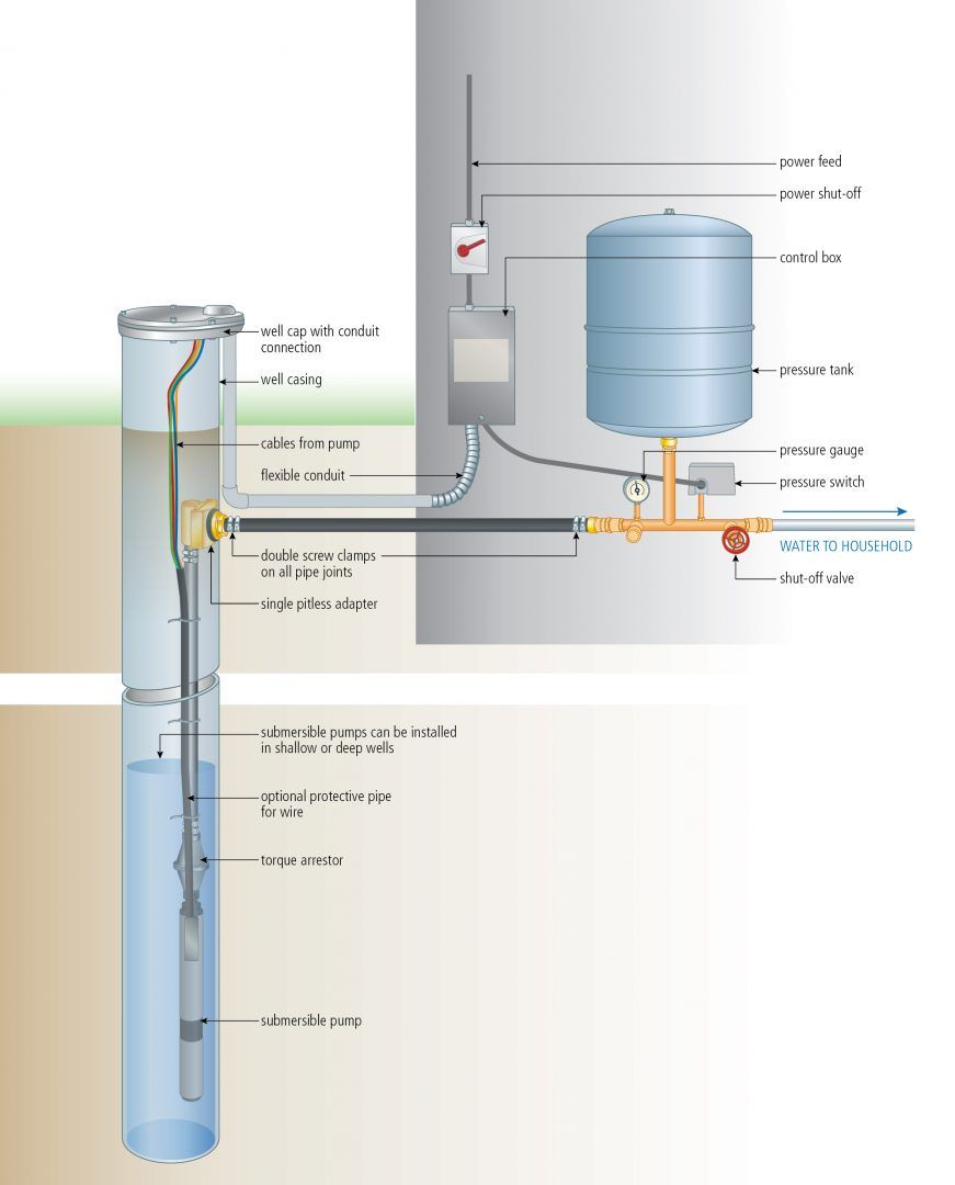 install a submersible pump