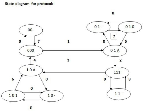 State diagram for Finite State Machine Models Verification
