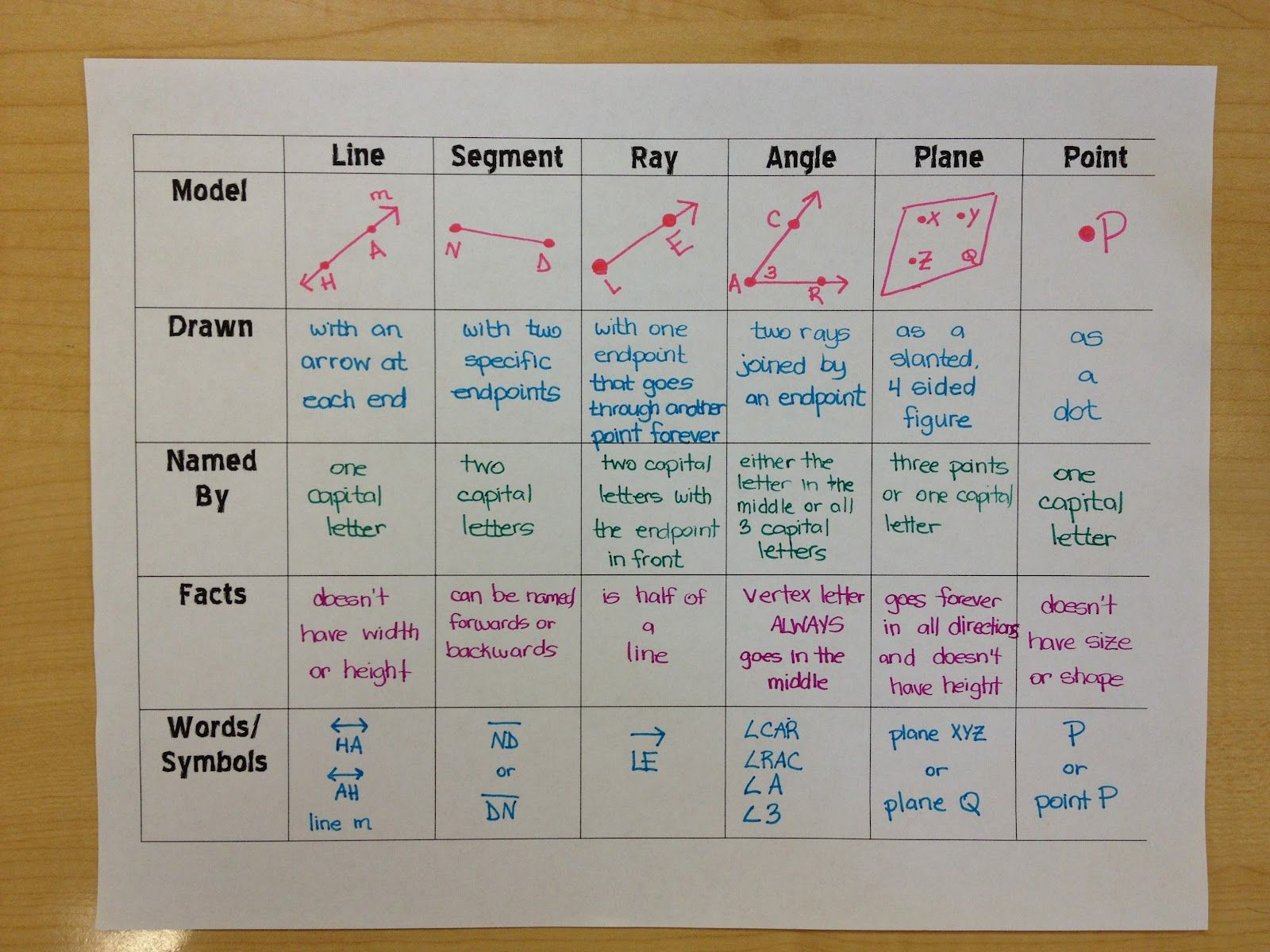 Line Segment Ray Angle Plane Point Graphic Organizer