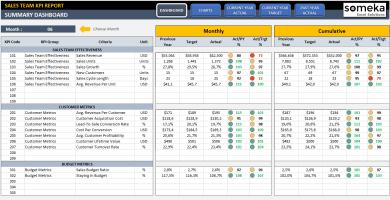 Sales KPI Dashboard Kpi dashboard excel, Kpi dashboard