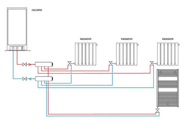 Calefacci n con radiadores sistemas bitubo y monotubo for Estufa lena calefaccion radiadores