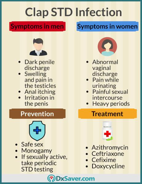Pin On Signs Symptoms