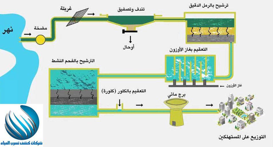 كيفية تنقية المياه ومعالجتها هل تبحث عن مراحل معالجة المياة بحث حول معالجة الماء المستعمل البحر المالح العادمة للحصول عل Water Treatment Photo Water Purifier