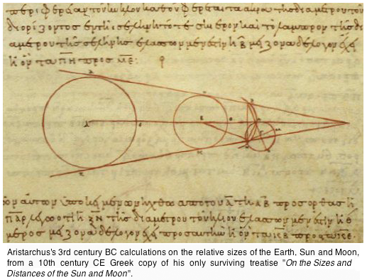Aristarchus Of Samos Heliocentric Model Of The Universe 1 700 Years Before Copernicus How Easily People F Aristarchus Of Samos Ancient Greece Sun And Earth