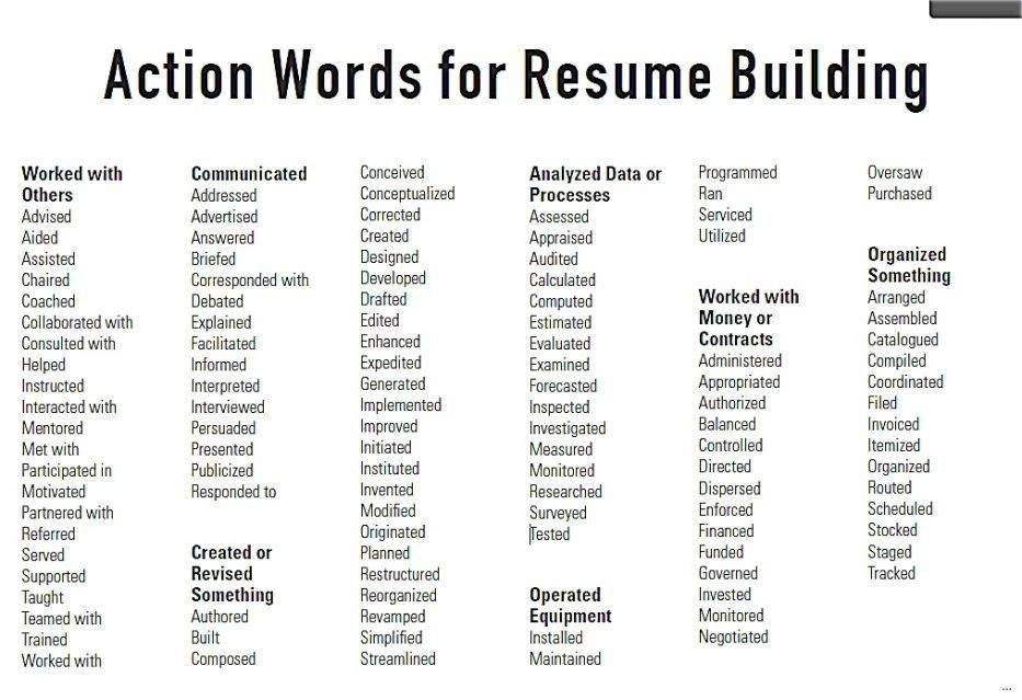 Action Words For Resumes Ideas Another Great