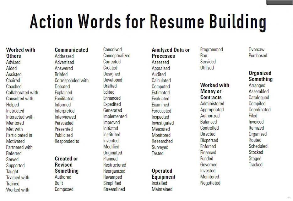 Resume action words bc apa style citation example wikipedia