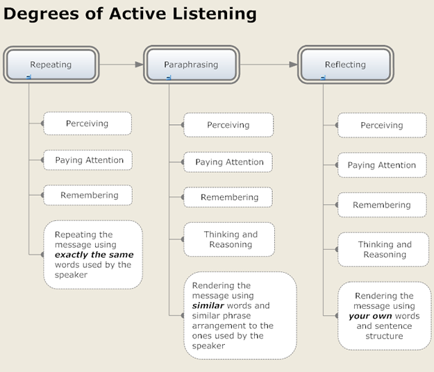 What is Active Listening How and Why to Actively Listen – Active Listening Skills Worksheets