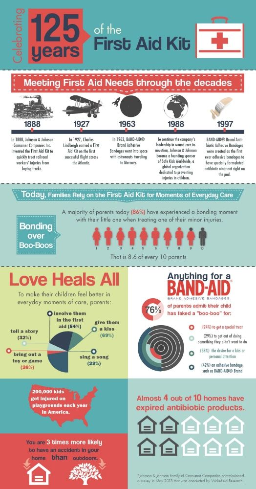 First Aid Infographic By Ashley Robertson At CoroflotCom