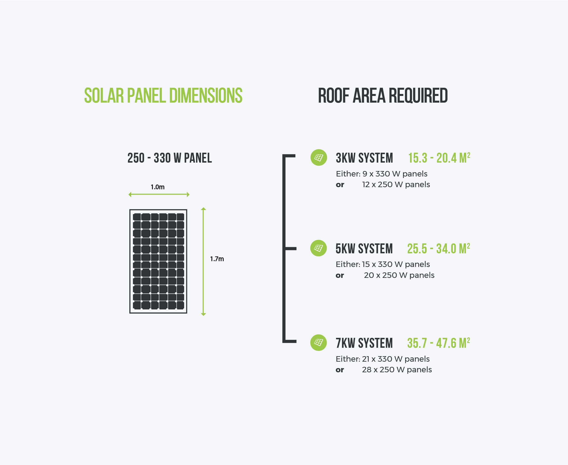 Solar Panel Dimensions And Roof Area Graphic Solar Panels Solar System Size Solar Panel System