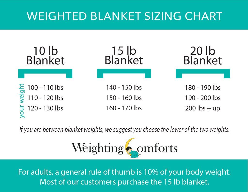 Size Chart Weighted blanket, Weight charts, Chart