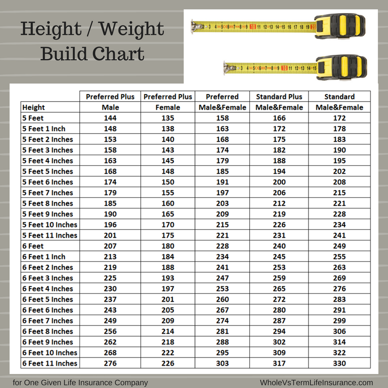 Height Weight Charts for Life Insurance. Term, Whole, or