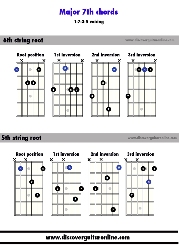 Major 7th Chords 1735 Voicing Discover Guitar Online Learn To
