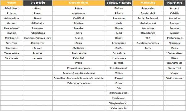 Epingle Sur Webmarketing E Commerce Pour Tpe Freelances
