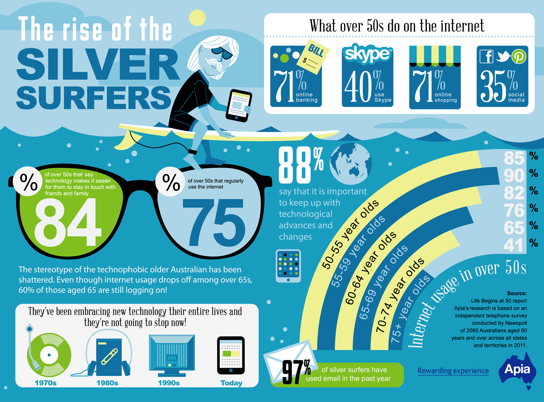 infographics | The Rise of The Silver Surfers | Amazing ...
