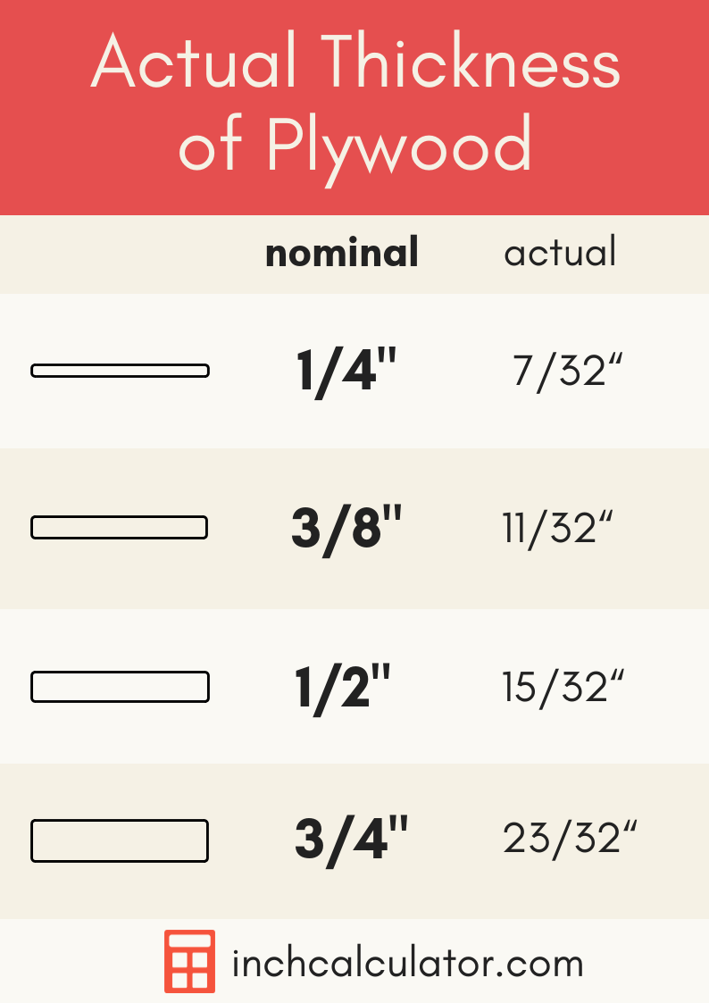 Actual Plywood Thickness And Size Inch Calculator Plywood Thickness Plywood Sizes Plywood