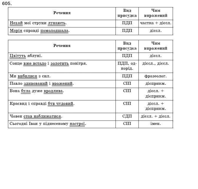 Готовые домашние задания 5 класс по английскому языку т.в погарская