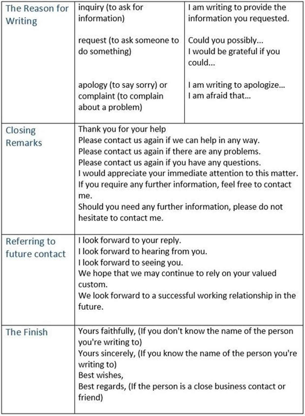Useful Words and Phrases for Writing Formal Letters in