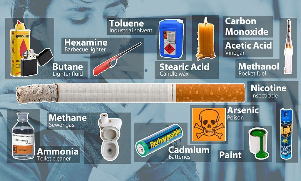 Fancy a cigarette? This list of ingredients might make you think twice