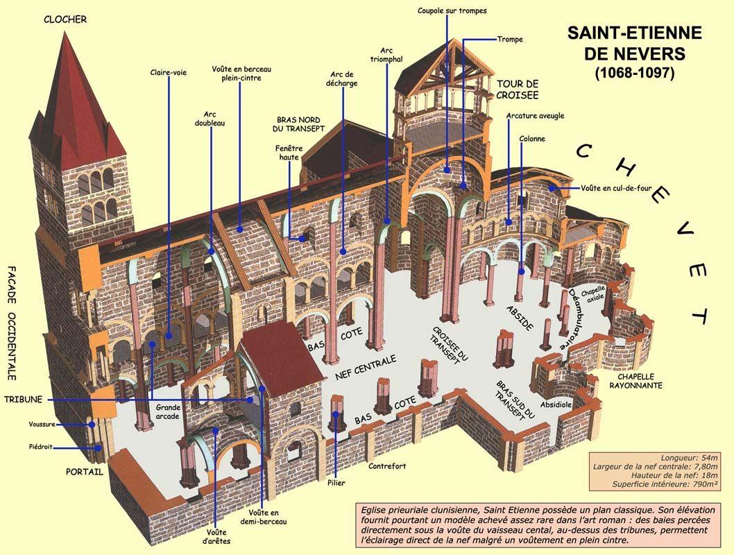 Structure g n rale d une glise romane de type basilical for Architecture romane et gothique