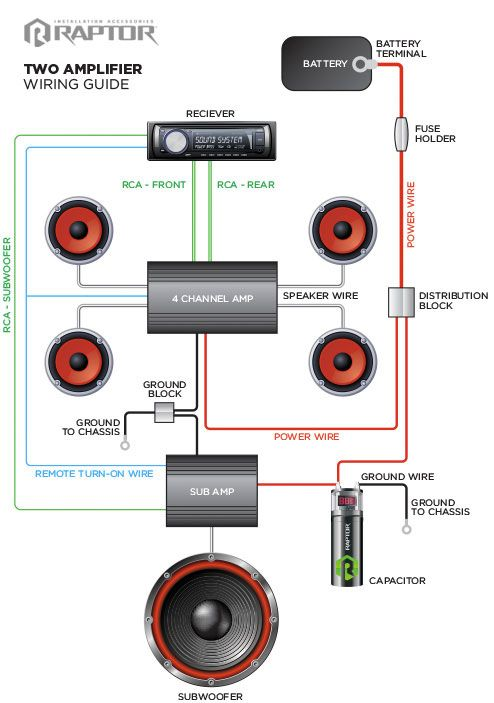 Two Amplifiers Wiring Guide in 2020 | Car stereo systems ...