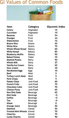 Gi Values Of Common Foods 1200 Calorie T Glycemic Index Pcos Food