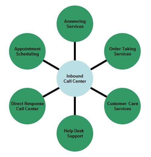 inbound call centre maintain customer service helpline and