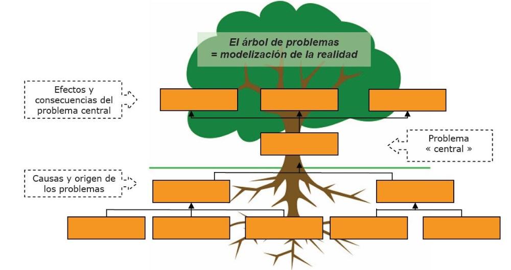 Plantilla Arbol Del Problema Editable Descargar Busqueda De Google Arbol De Problemas Arbol De Objetivos Plantillas De Arboles